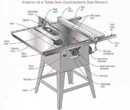 DIAGRAM] Sawstop Table Saw With Diagram FULL Version HD Quality With Diagram  - THEDIAGRAMGURU.AMANDINE-BREVELAY.FRthediagramguru.amandine-brevelay.fr